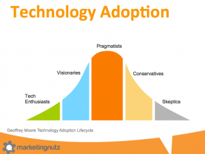 Social Business Change Agents Must Embrace the Geoffrey Moore Technology Adoption Lifecycle
